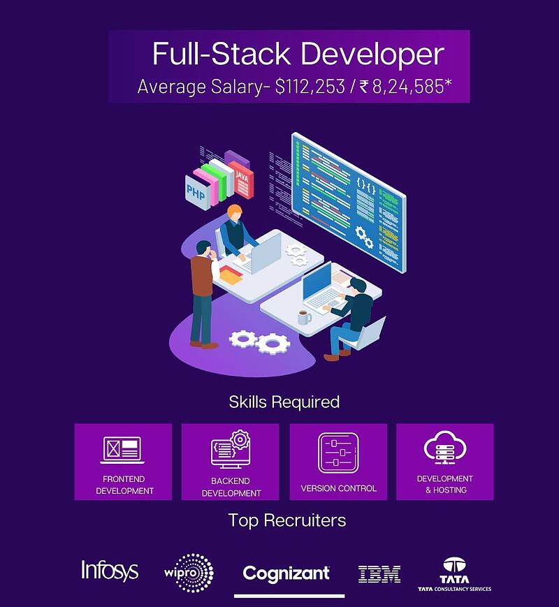 Full-Stack Developer