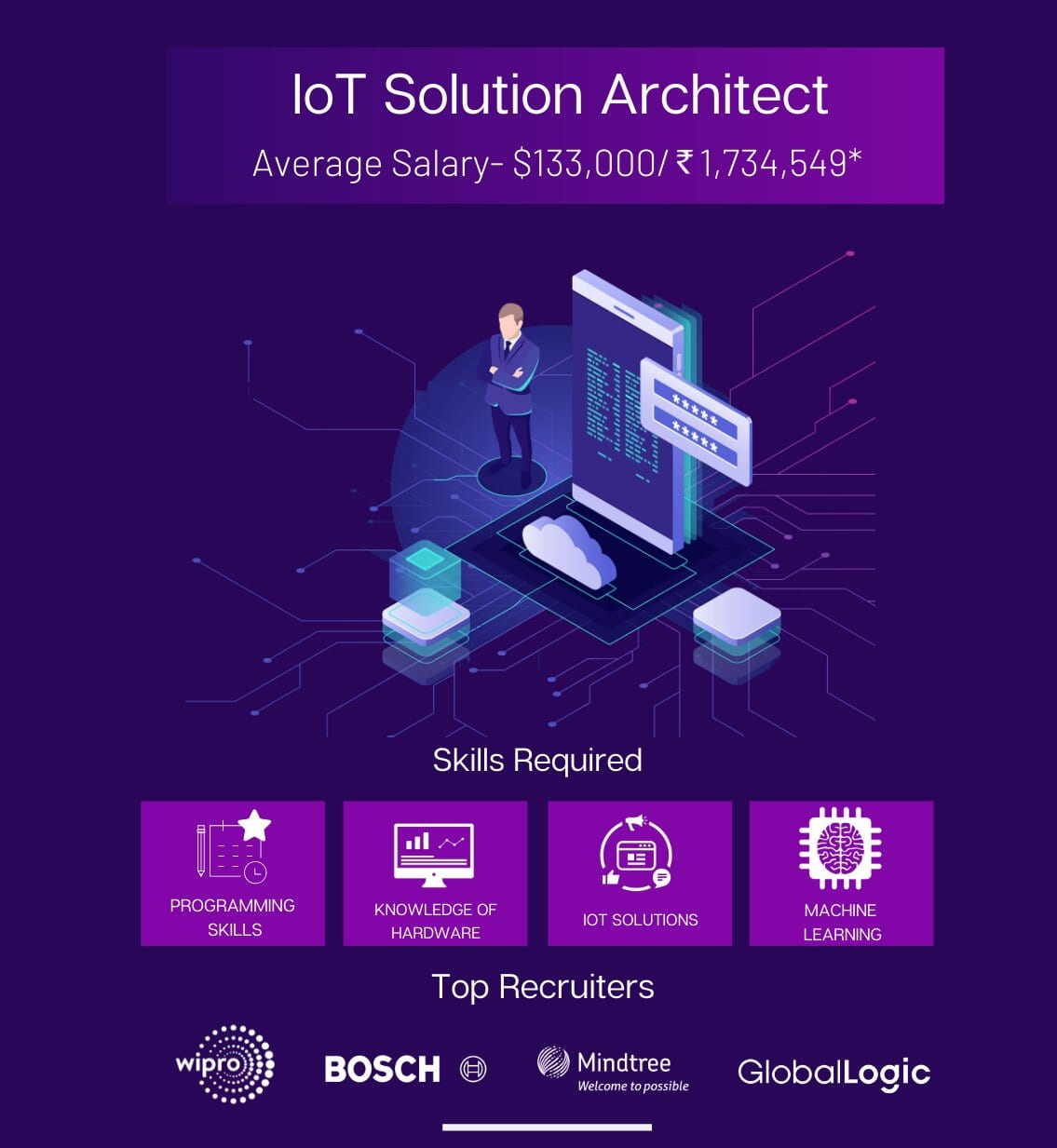 IoT Solution Architect