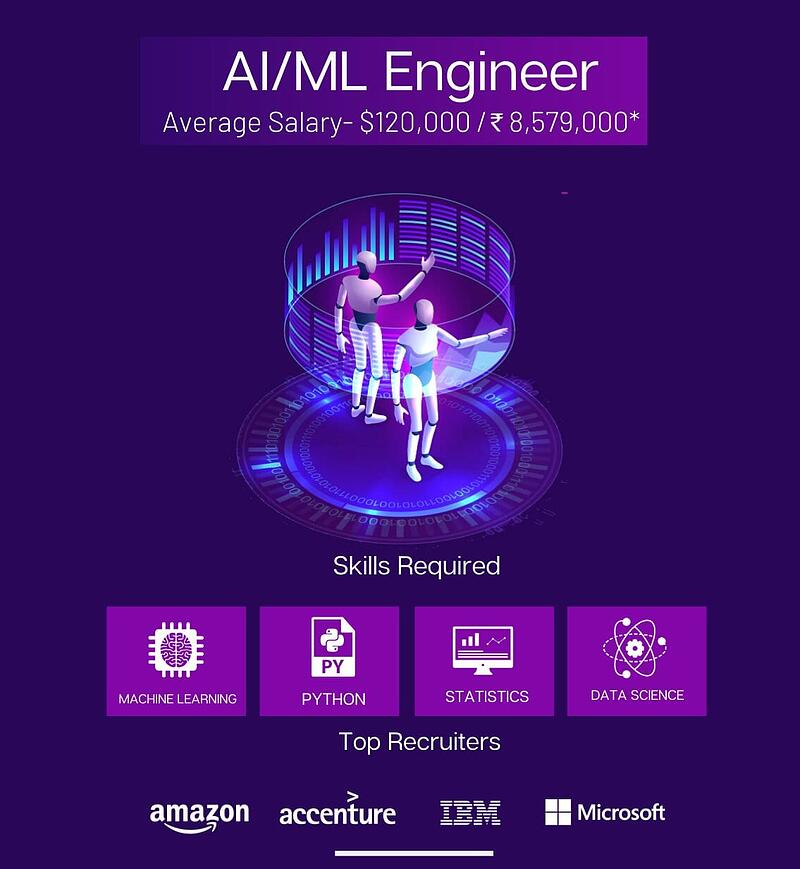 AI/ML Engineer